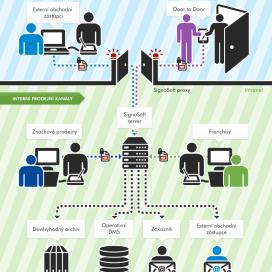 prezentace diagram SignoSoft 1