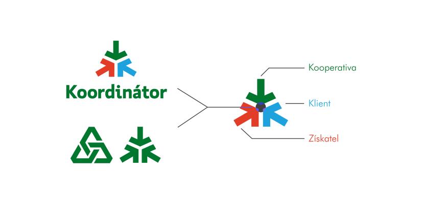 koordinator_popis